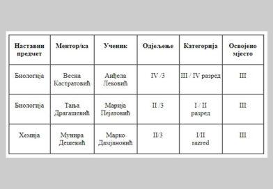 Rezultati Državnog takmičenja u znanju